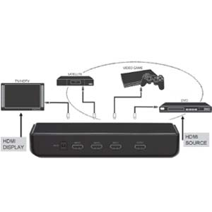 how to connect multiple devices to tv hdmi